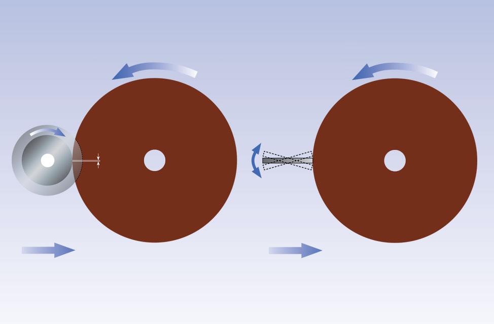 Rotación y oscilación