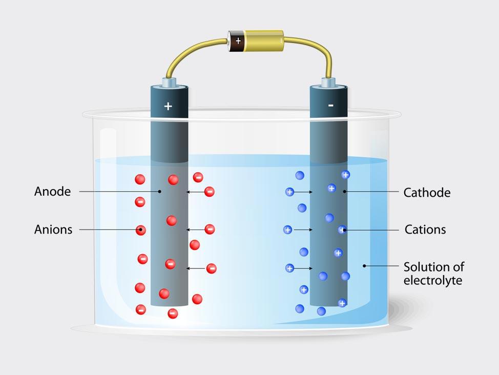 Electrolytic Preparation