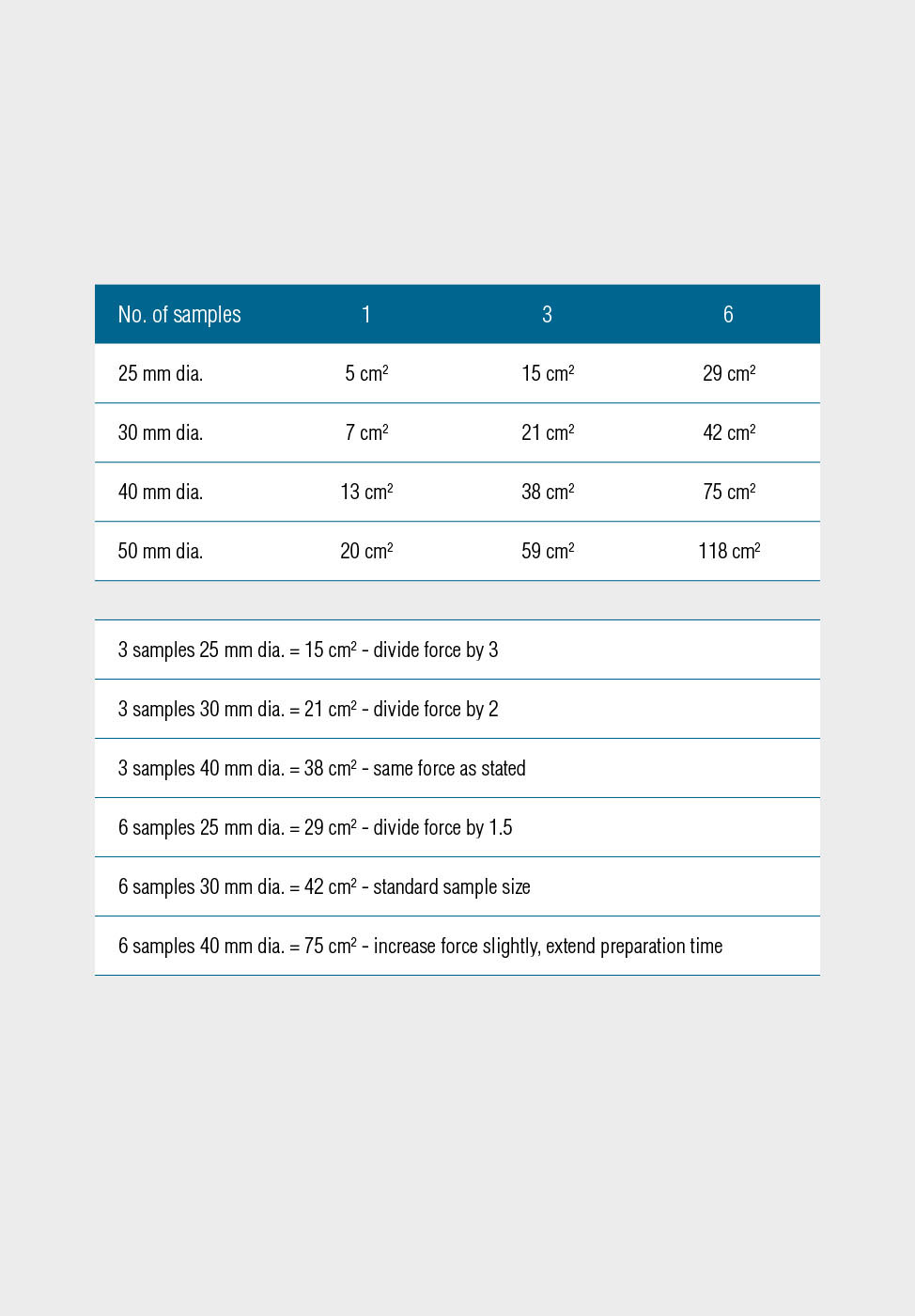 Grinding and polishing preparation parameters