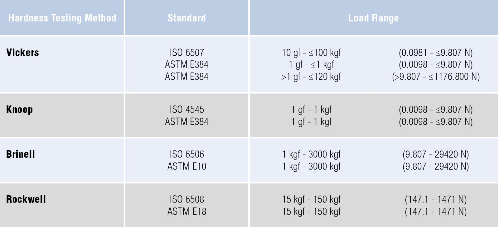 Hardness Testing Method Table 2