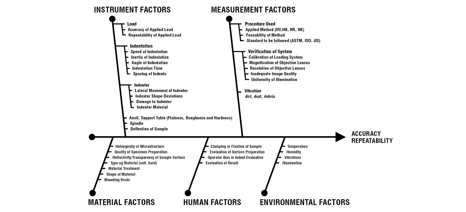 Influencing Factors on Hardness Testing