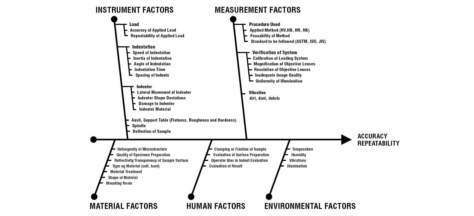 Factores que influyen en los ensayos de dureza