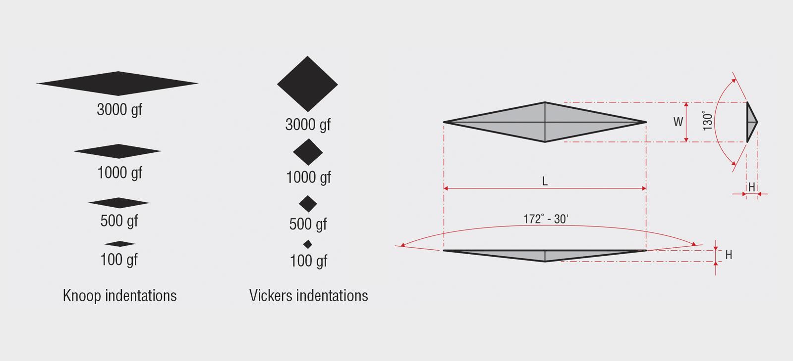 Knoop im Vergleich zu Vickers