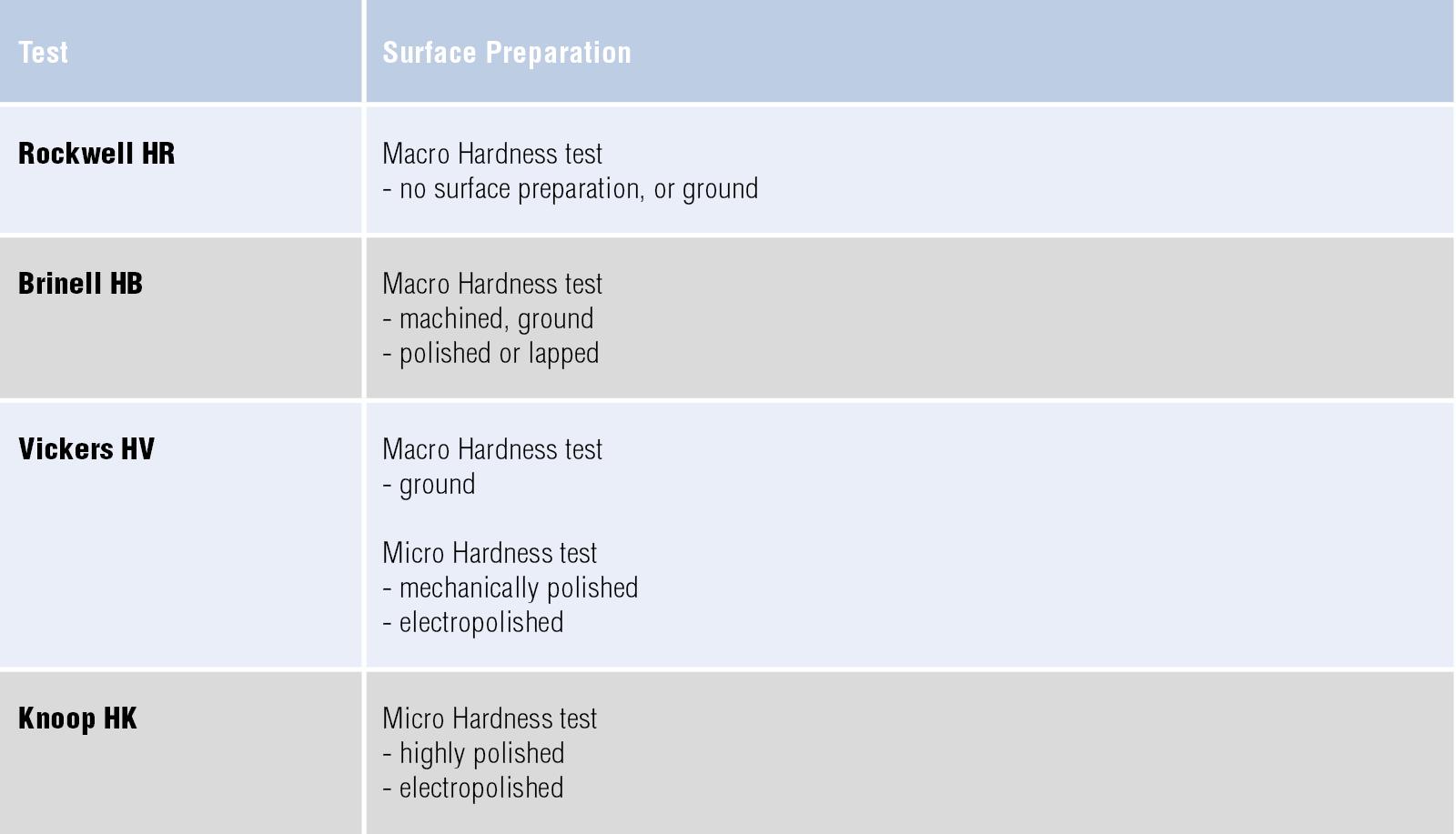 Hardness Testing - Knowledge  Struers com