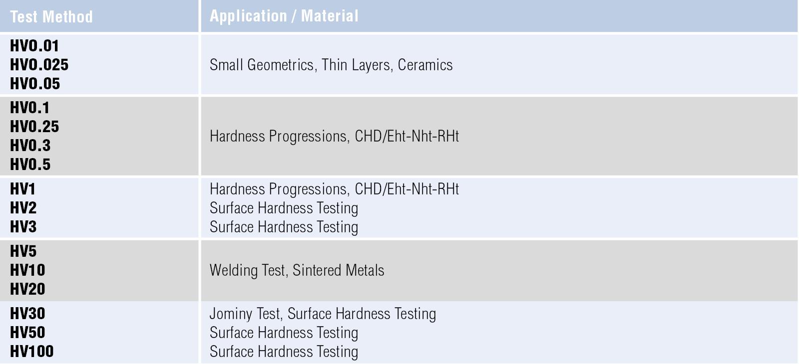 Vickers Hardness Testing Struers