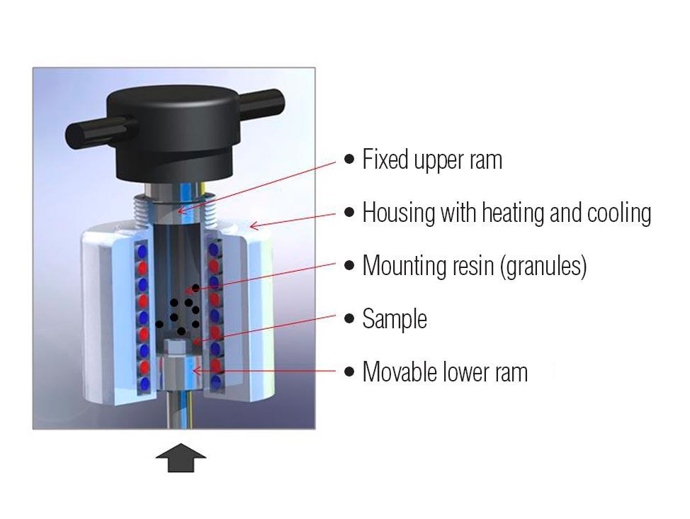 Processus d'enrobage sur cylindre