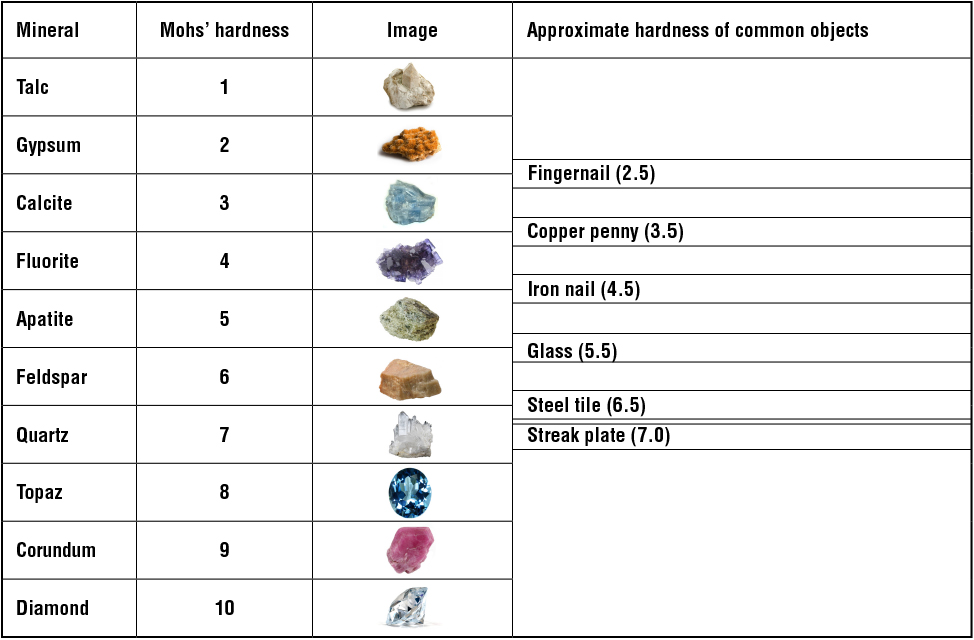 Mohs Hardness Table