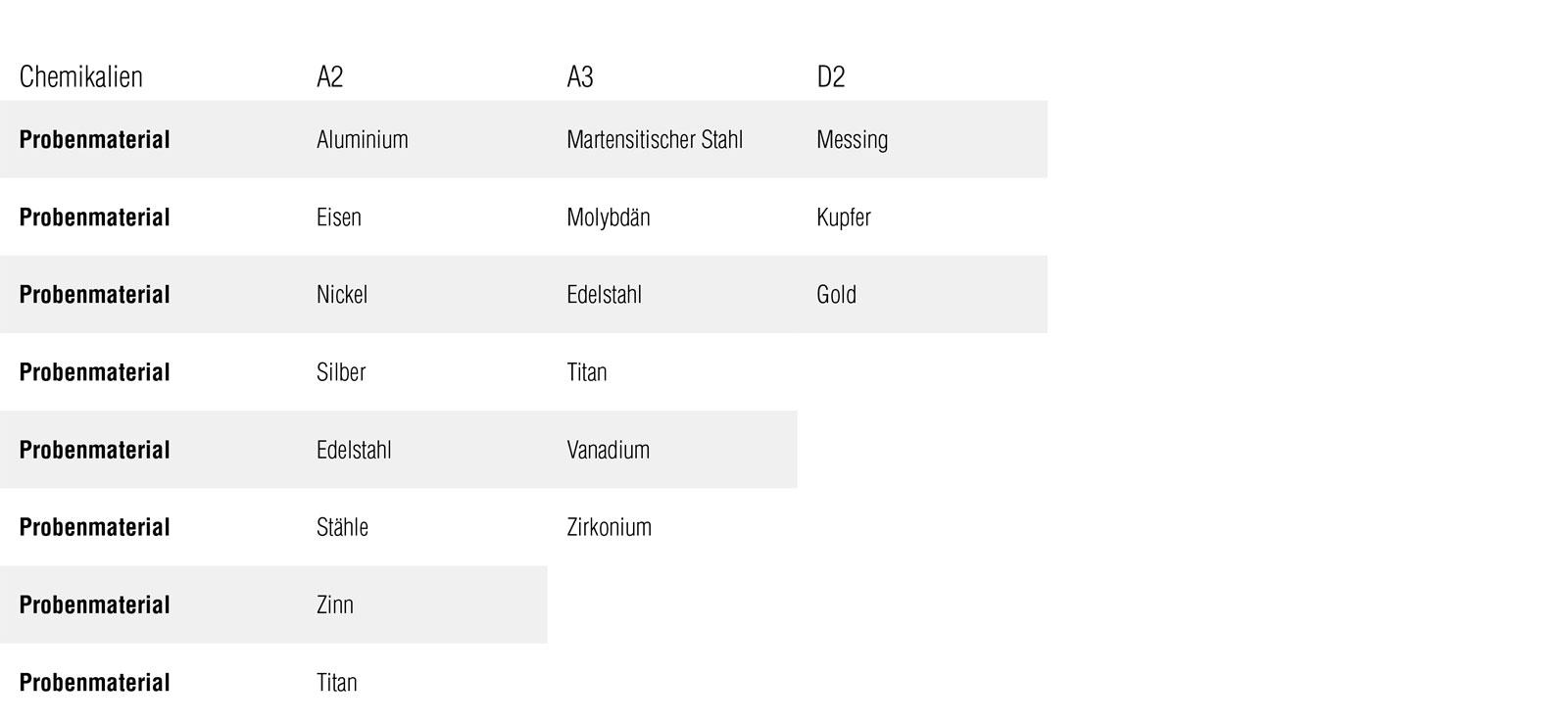 Electrolytes tabel