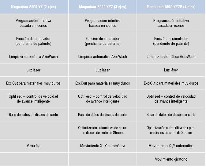 Diferentes modelos de Magnutom 5000