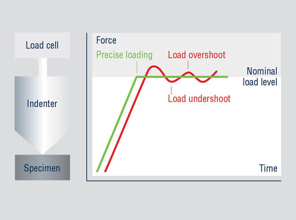 Duramin 650 Load cell based