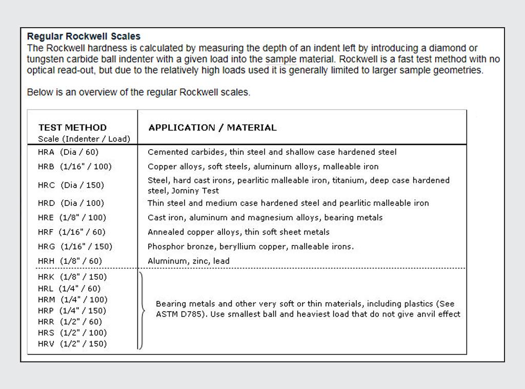 N3A standards compliance
