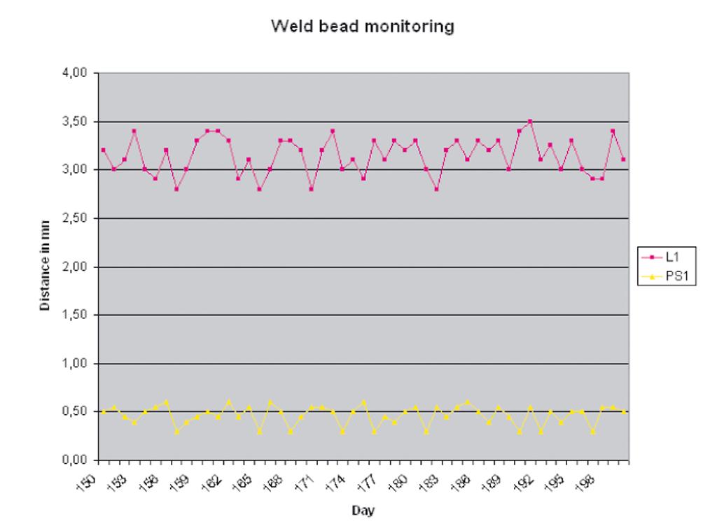 Statistiques de WeldingExpert