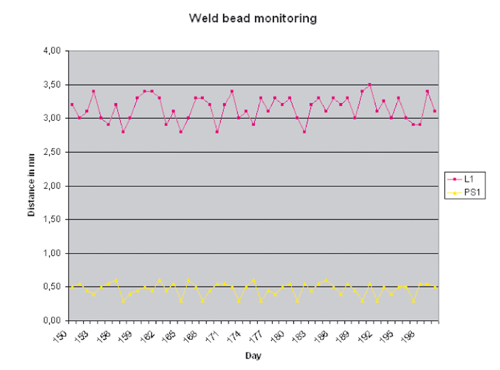 WeldingExpert 統計