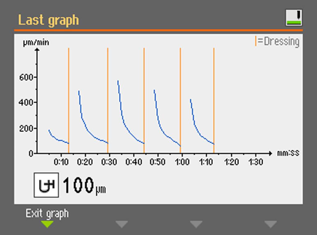 AbraPlan 30 Grinding process graph